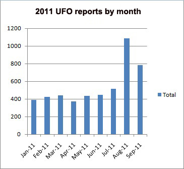 2011 UFO sightings by month