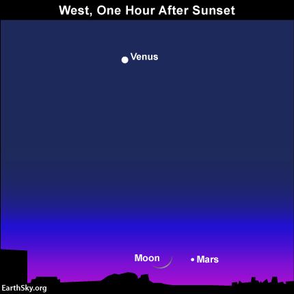 2015-april-19-mars-venus-moon-night-sky-chart1