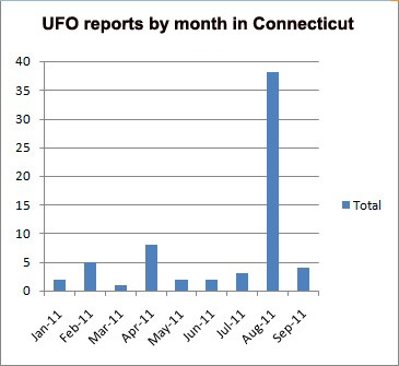 CT UFO reports by month