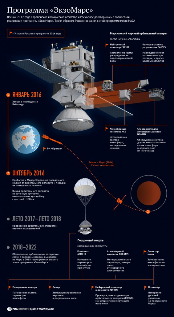 The ExoMars project timeline. See the English version below. Click to enlarge. (Credit: Roscosmos)