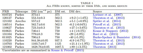 Table from the FRB paper showing information on their dispersion measures, who found them and at which telescope. (Credit: Michael Hippke, John Learned, and Wilfried Domainko)