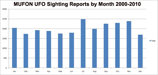 UFO reports by month