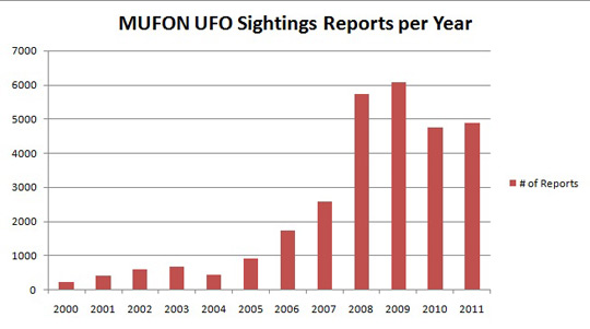 UFO Sightings by year