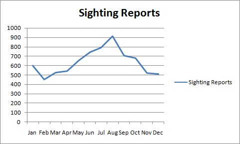 Sightings per month