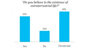 Survey examines if belief in God effects belief in extraterrestrials (Video)