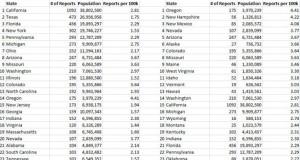 UFO-State-Stats-2014-ftr