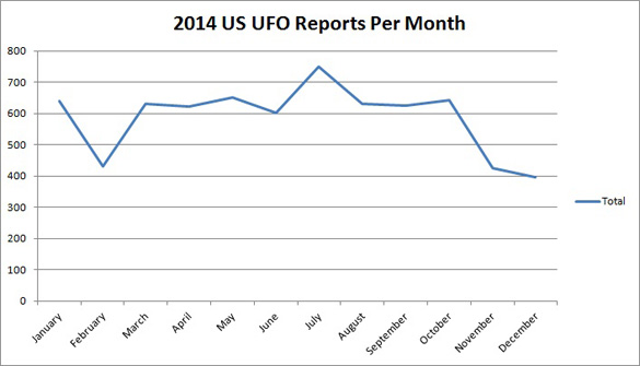 UFO-US-by-Month-2014
