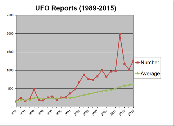 Canadian UFO reports since 1989. (Credit: Ufology Research)