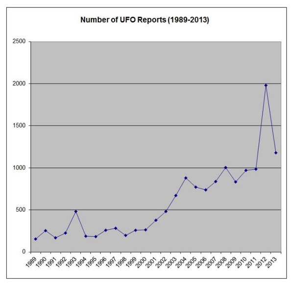 The number of UFO sighting reports in Canada have increased during the past 25 years. (Credit: UFOlogy Research)