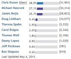 Denver Mayoral Election Tally (image credit: Denver Post)