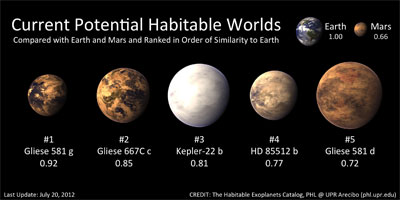 (Credit: The Habitable Worlds Exoplanets Catalog, PHL @ UPR Arecibo)