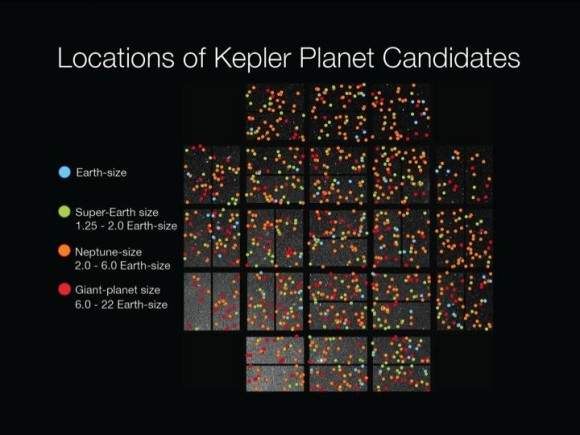 1200 Planet candidates by size (credit: NASA/Wendy Stenzel)