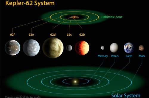 NASA discovers three more potentially habitable alien worlds