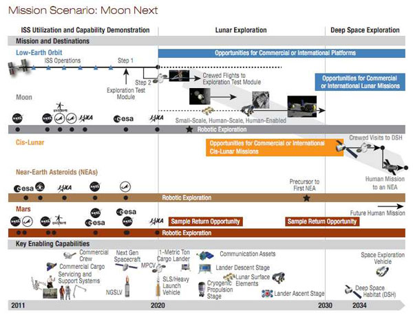 NASA details future space exploration plans | Openminds.tv
