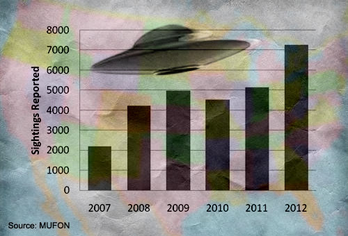 http://www.openminds.tv/wp-content/uploads/mufon_ufo_data_2012.jpg