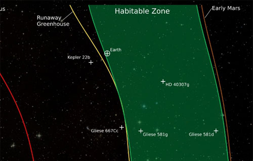 The habitable zone, redefined
