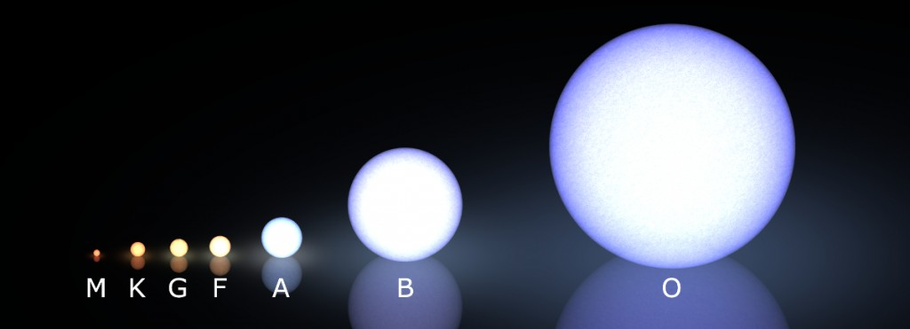 Star types, with the smallest and coolest on the left. (Credit: Wikimedia Commons/LucasVB)