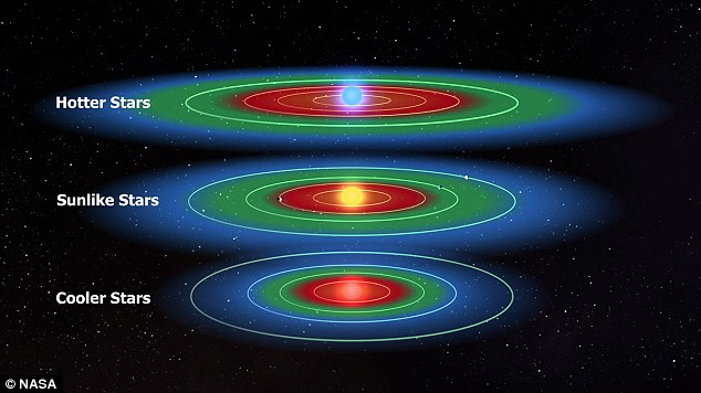 Hotter stars could have extended habitable zones. (Credit: NASA/Kepler Mission/Dana Berry)