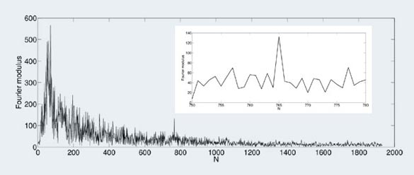 Fourier modulus of the frequency spectrum (after subtraction of its smoothed spectrum) of an F5 star that has a statistically significant signal. (Credit: Borra u. Trottier, 2016)