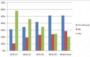 Age-Graph