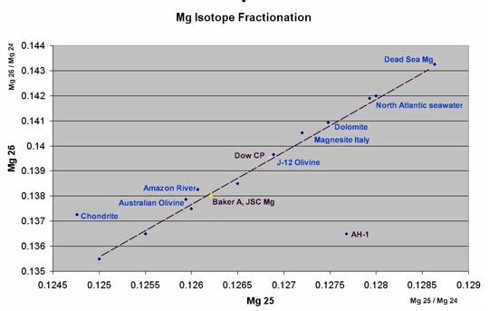 Magnesium isotope fractionation chart modified from the graph used by Dr. Peter Sturrock in his analysis of the Ubatuba UFO fragment. Magnesium bearing compounds, metals, and minerals should all plot on or very close to the line. A chondite is a type of meteorite and since it does not originate from Earth does not plot on the line. The Roswell AH-1 alloy plots way of the line. The AH-1 plot is an anomaly that is either an analytical error or the material is not from Earth. More testing is needed to verify the data to see if it is an error or its from another world. (image credit: Frank Kimbler)