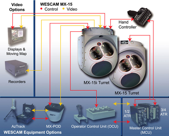 The Wescam MX-15 thermal imaging system. The same system used to capture the video. (Credit: Wescam)