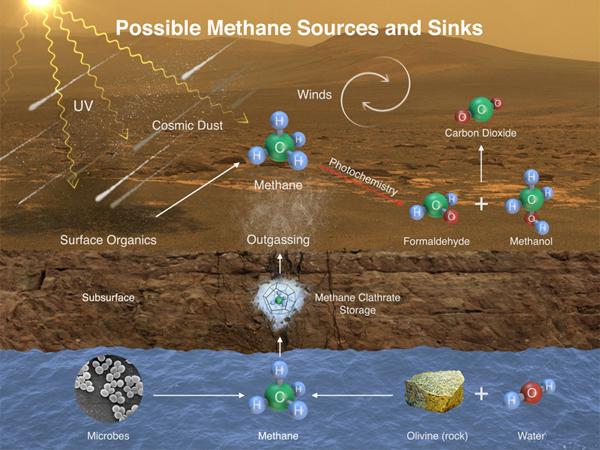 Possible methane sources on Mars. (Credit: NASA/JPL-Caltech/SAM-GSFC/Univ. of Michigan)