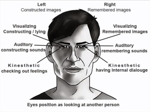 Neuro-linguistic programming (NLP) eye chart.