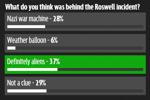 Mirron Online Roswell poll results, as of the posting of this story. (Credit: Mirror Online)