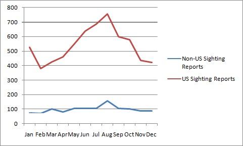 Sightings per month US vs Non