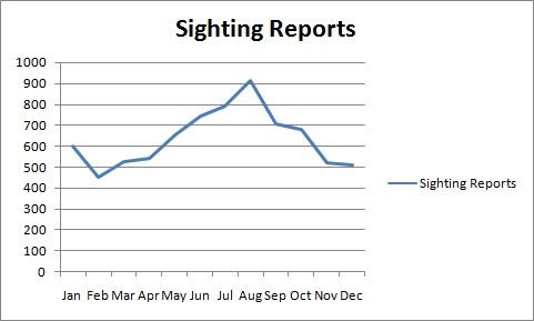 Sightings per month