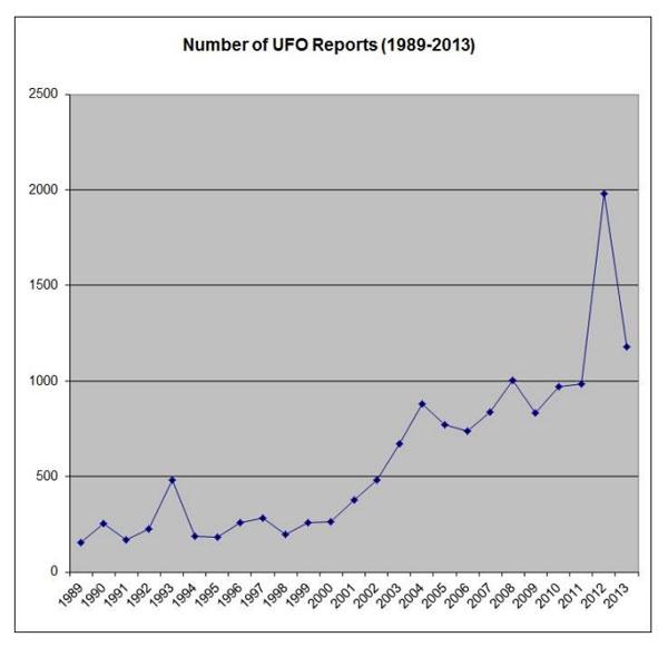 Il numero di segnalazioni di avvistamento UFO in Canada sono aumentati nel corso degli ultimi 25 anni.  (Credit: ufologia Research)