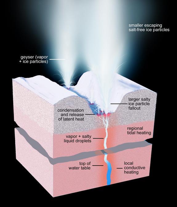 Illustration showing geysers on Enceladus. (Credit: NASA/JPL-Caltech/Space Science Institute)