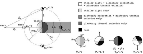 The different kinds of illumination that an exomoon can receive from both its star and its host planet. (Credit: Heller and Barnes)
