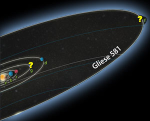 The Gliese 581 solar system