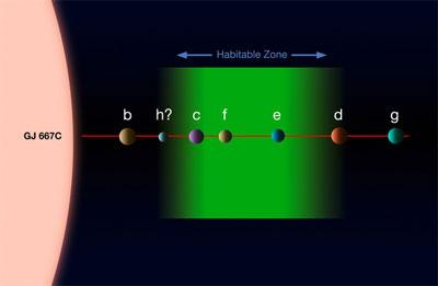 Planets around Gliese 667C. (Credit: ESO)