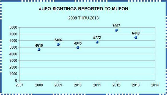 sightings-by-year