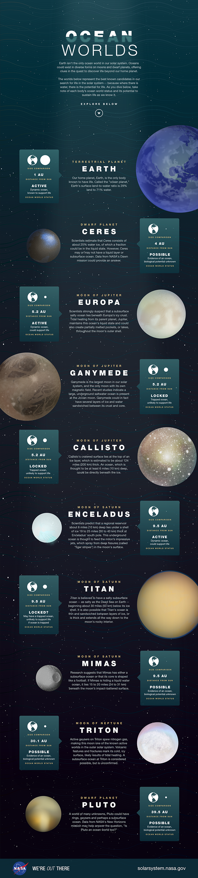 Infographic showing the best-known candidates in our search for life in the solar system. (Credit: NASA)